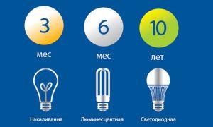 Реальный срок службы LED ламп