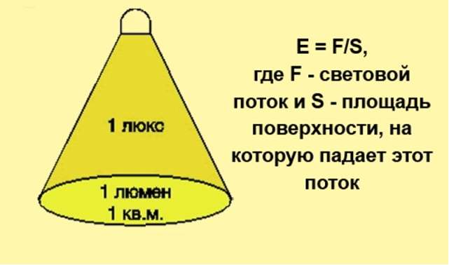 Расчет светодиодной подсветки аквариума