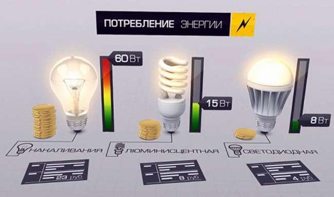 потребление энергии лед лампой