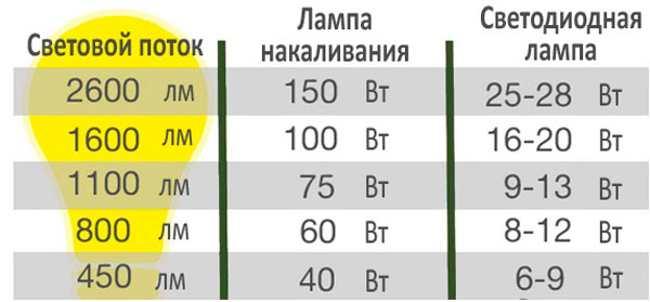 Таблица мощности светодиодных ламп и накаливания