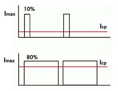 диаграмма работы светодиодного шим драйвера