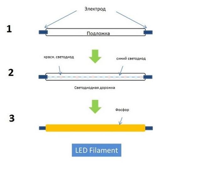 Устройство филаментной светодиодной лампы