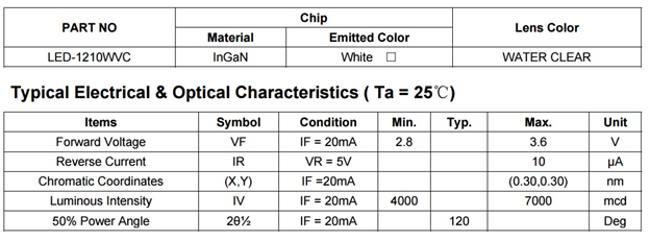 характеристики белого smd 3528