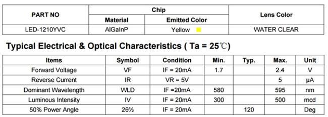 характеристики желтого светодиода smd 3528