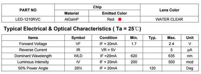 характеристики красного светодиода smd 3528