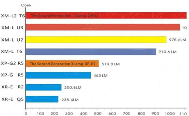 led cree диаграмма сравнения
