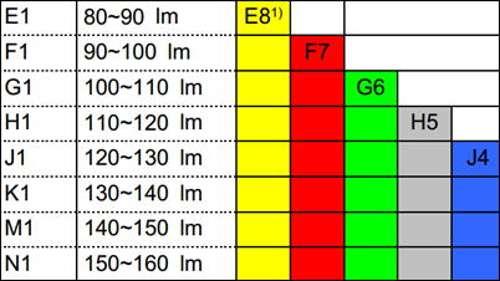 таблица светового потока светодиодов samsung