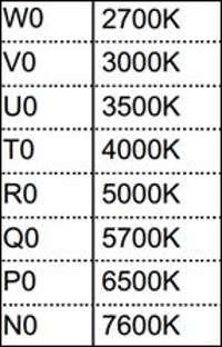 таблица цветовой температуры светодиода samsung