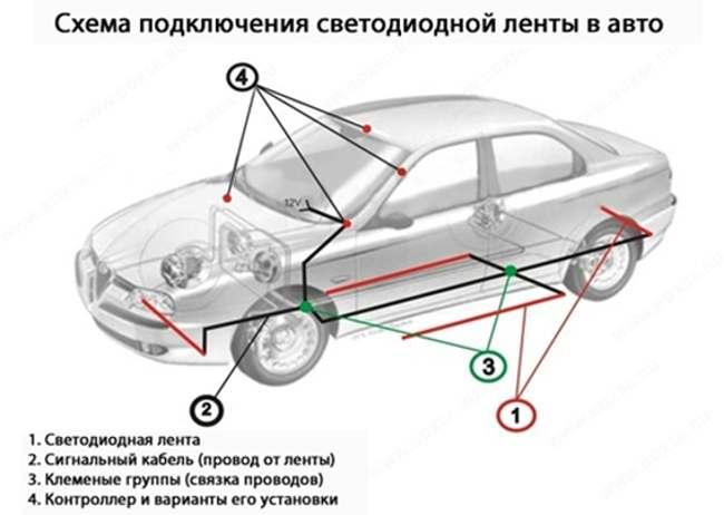 Места подключения светодиодной ленты в авто