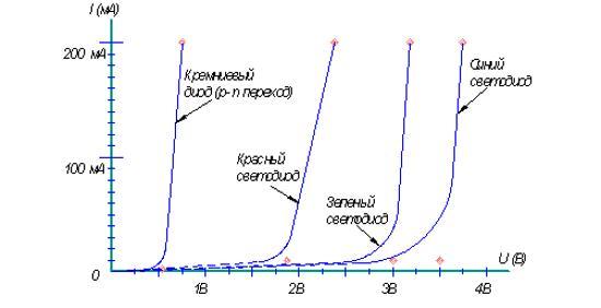 электрические характеристики светодиода