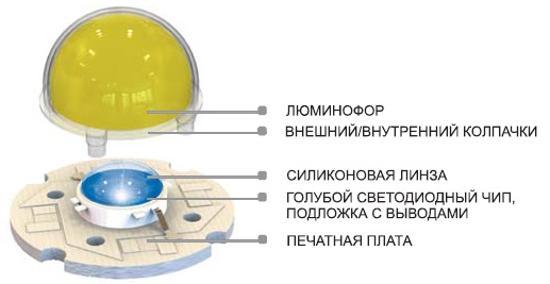 светодиоды покрытый люминофором