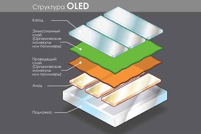 структура светодиода oled