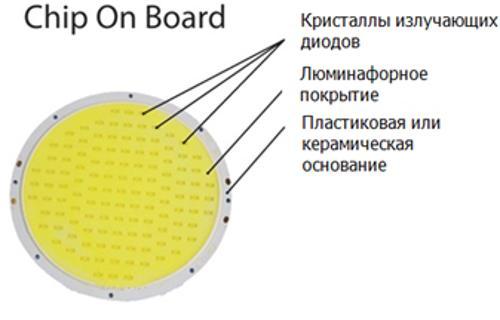 устройство светодиода cob