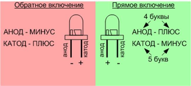 как запомнить где у светодиода катод и анод
