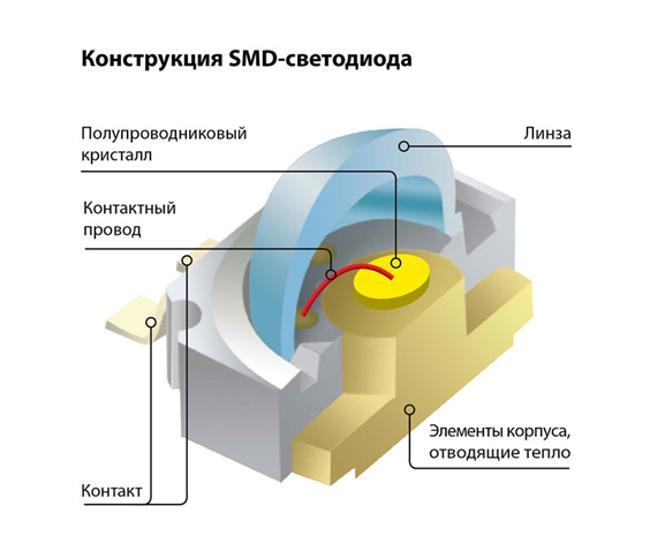 устройство smd светодиода