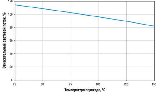 график зависимости температуры от интенсивности светового потока