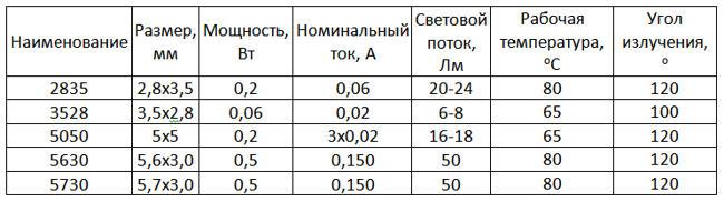характеристики SMD 2835