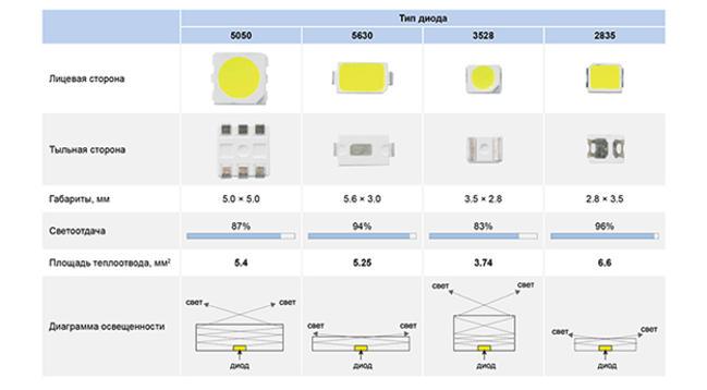 Сравнение светодиодов 2835, 5050, 3528
