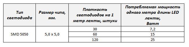 таблица мощности светодиодной ленты 5050