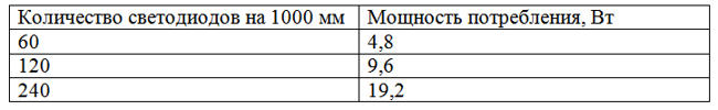 мощность потребления светодиодной ленты 3528 на метр
