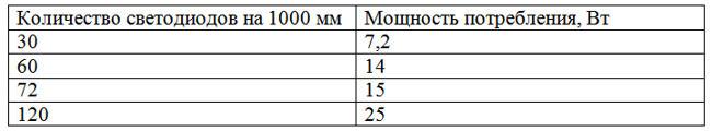 мощность потребления светодиодной ленты 5050 на метр