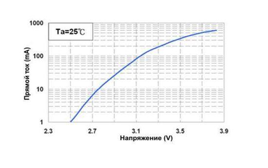 Характеристики светодиода SMD 5630