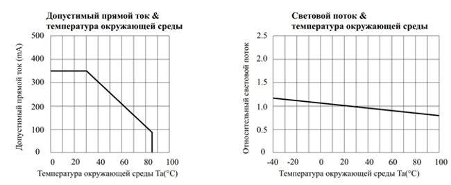 Светодиод 5730 - характеристика тока и температуры