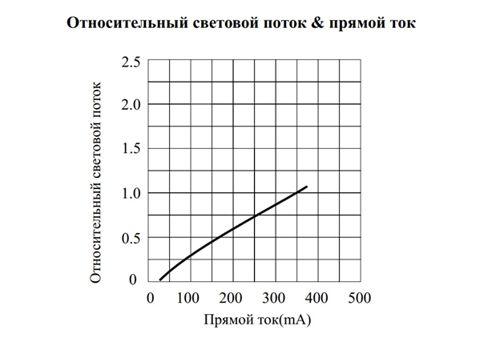 Светодиод 5730 - характеристика тока и яркости свечения