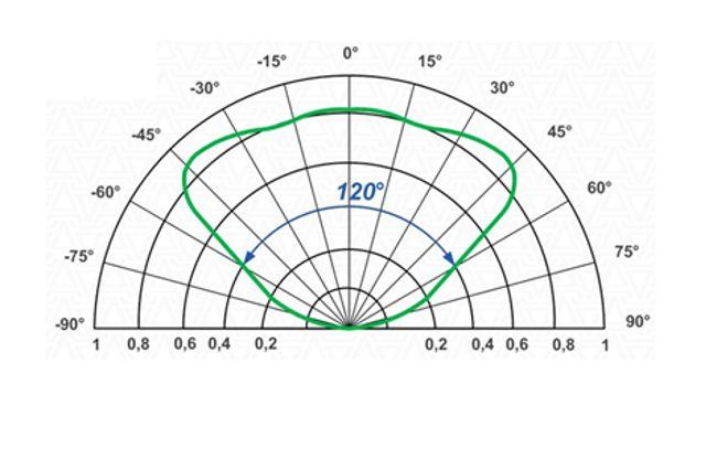 характеристики свечения светодиода на 10 ватт