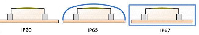 уровень защиты светодиодной ленты