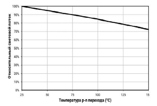 вольтамперная характеристика светодиода Cree XM-L T6 при 150 градусах