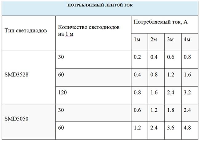 Таблица потребляемого тока лентой