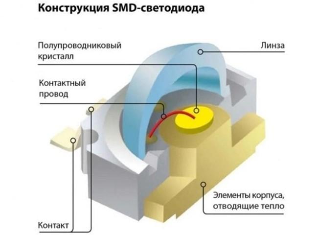 Конструкция SMD светодиода